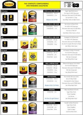 Farecla G6 Liquid 1LT