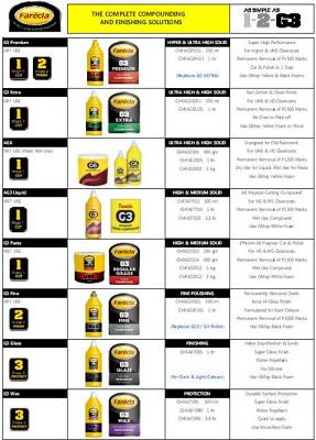 Farecla Profile Select Liquid (200) 1lt
